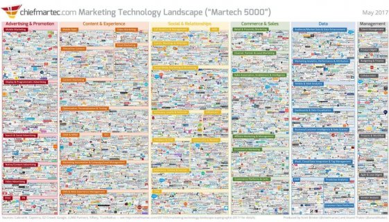 marketing_technology_landscape_2017_slide